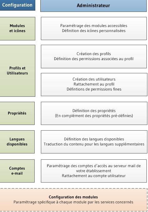config-steps