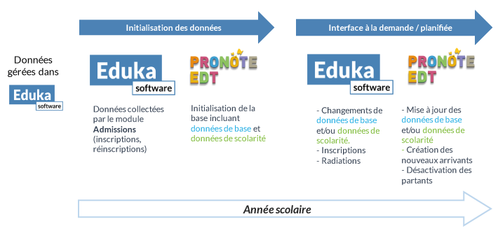 eduka-to-pronote