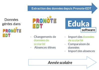 pronote-to-eduka